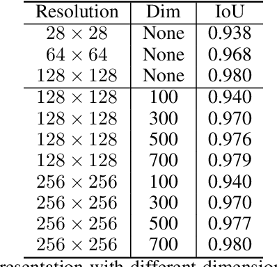 Figure 4 for DCT-Mask: Discrete Cosine Transform Mask Representation for Instance Segmentation