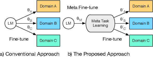 Figure 1 for Meta Fine-Tuning Neural Language Models for Multi-Domain Text Mining