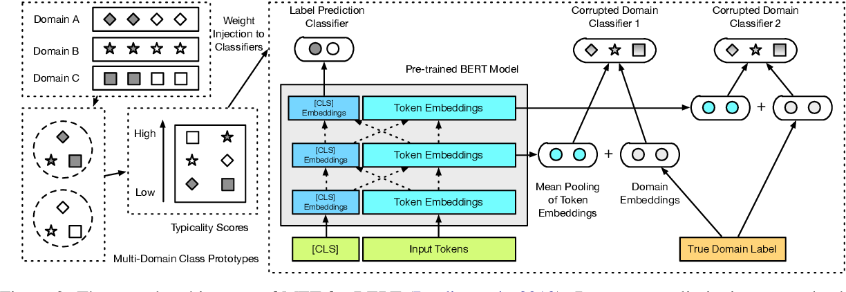 Figure 3 for Meta Fine-Tuning Neural Language Models for Multi-Domain Text Mining