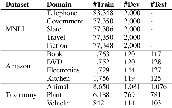 Figure 2 for Meta Fine-Tuning Neural Language Models for Multi-Domain Text Mining