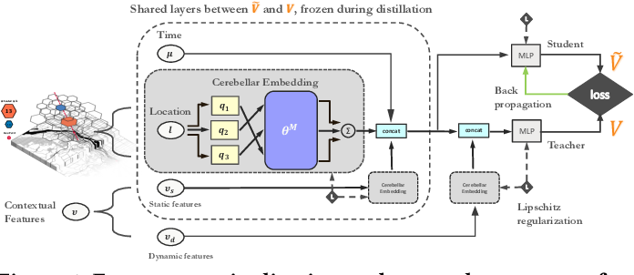 Figure 1 for A Deep Value-network Based Approach for Multi-Driver Order Dispatching