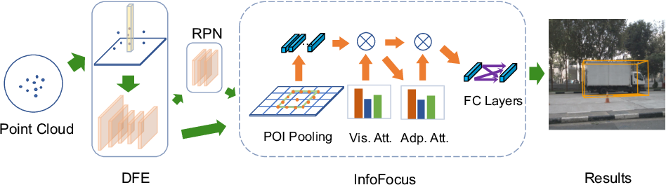 Figure 3 for InfoFocus: 3D Object Detection for Autonomous Driving with Dynamic Information Modeling