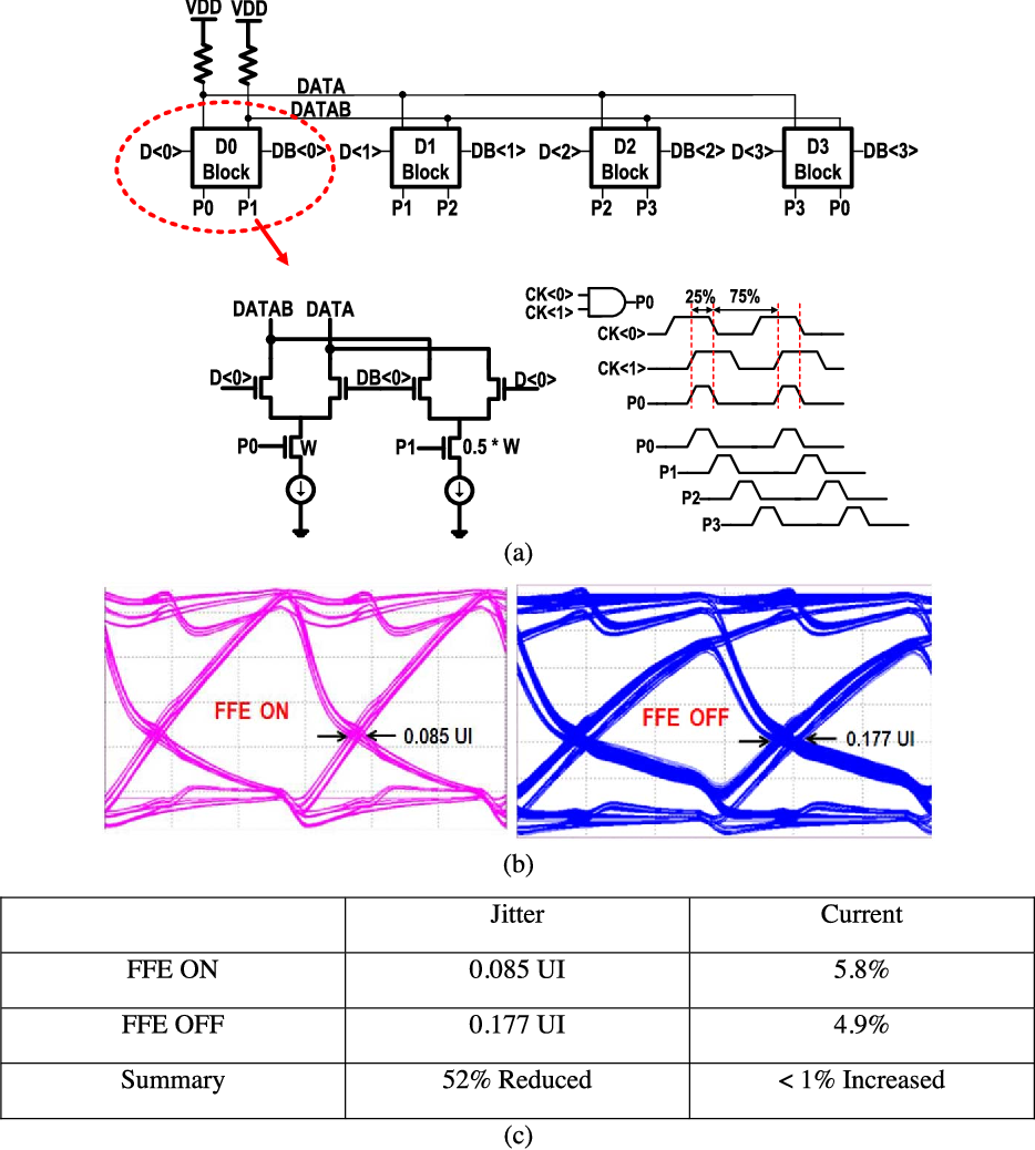 Figure 3 From A 168 Gbps Channel Single Ended Transceiver In 65 Nm Logic Diagram Of Multiplexer 4 1 41 Mux With Ffe Circuit And