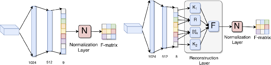 Figure 4 for Deep Fundamental Matrix Estimation without Correspondences