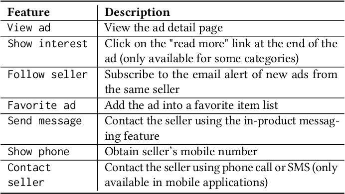 Figure 2 for Five lessons from building a deep neural network recommender