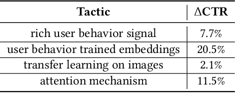 Figure 4 for Five lessons from building a deep neural network recommender