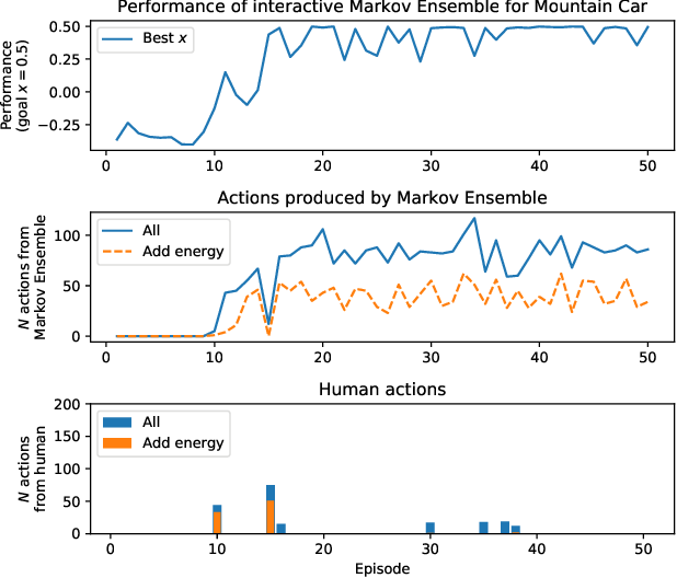 Figure 1 for Towards Interactive Training of Non-Player Characters in Video Games