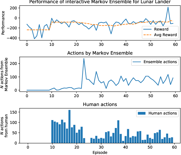 Figure 2 for Towards Interactive Training of Non-Player Characters in Video Games