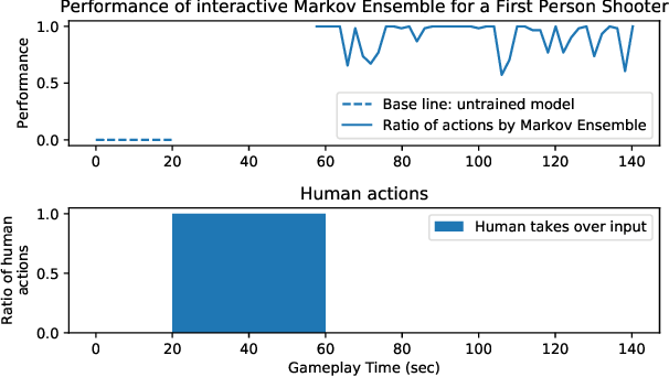 Figure 3 for Towards Interactive Training of Non-Player Characters in Video Games
