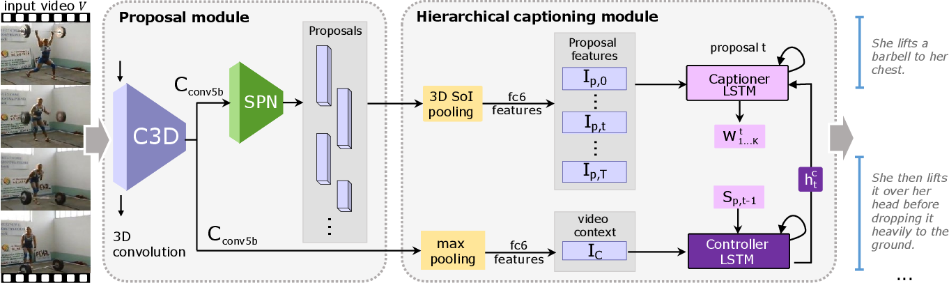 Figure 3 for Joint Event Detection and Description in Continuous Video Streams