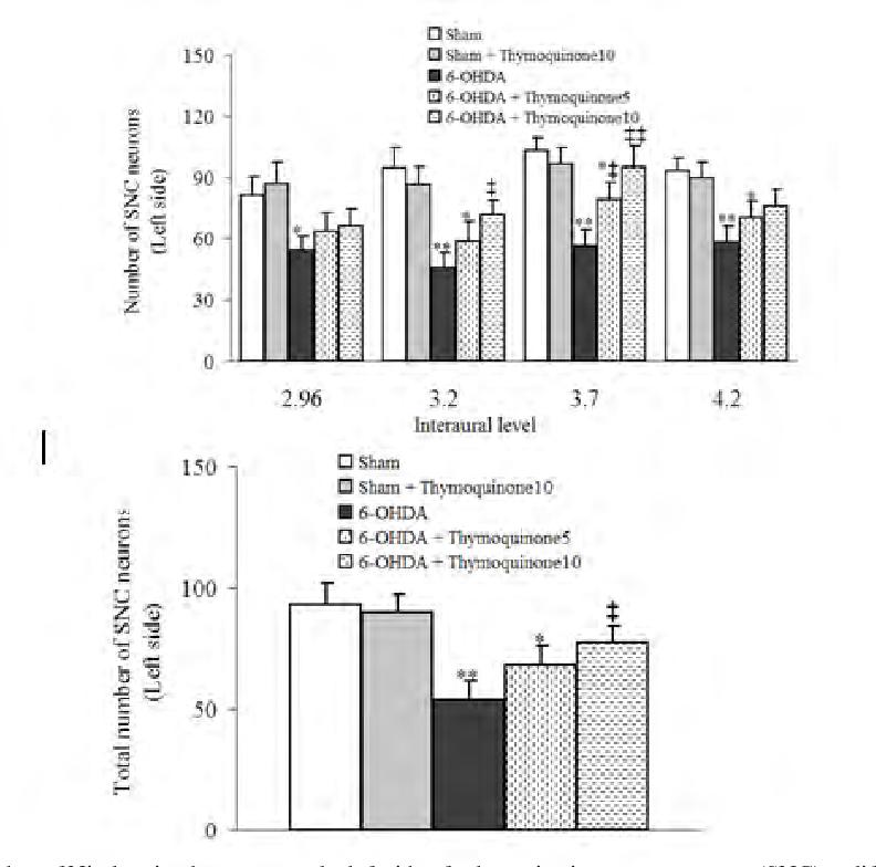 PDF] Neuroprotective Effect of Thymoquinone, the Nigella Sativa