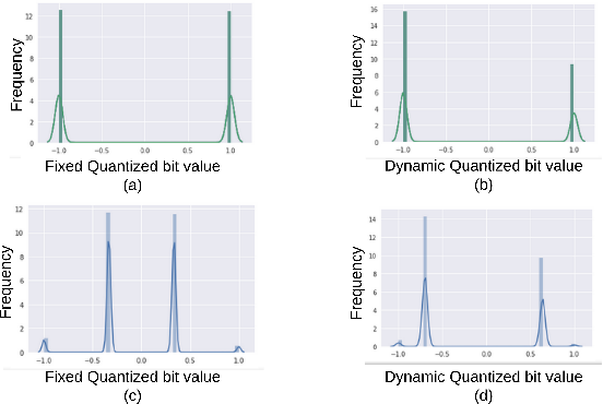 Figure 3 for Defend Deep Neural Networks Against Adversarial Examples via Fixed andDynamic Quantized Activation Functions