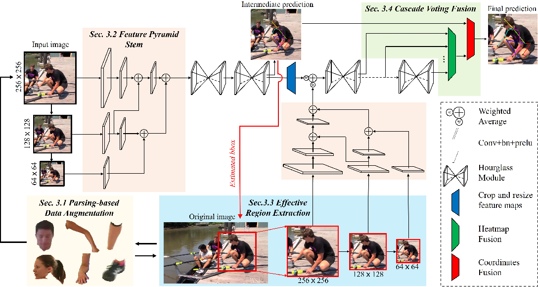 Figure 3 for Anti-Confusing: Region-Aware Network for Human Pose Estimation