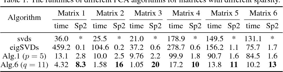 Figure 1 for Fast Randomized PCA for Sparse Data