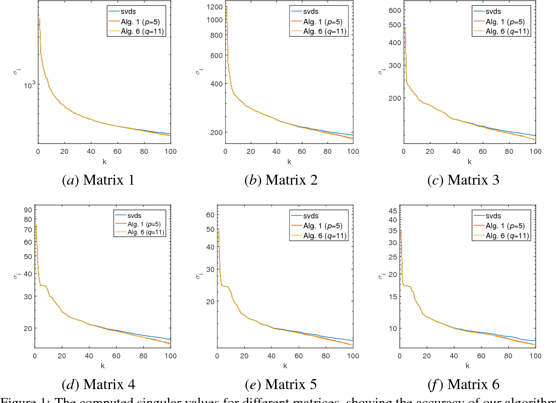 Figure 2 for Fast Randomized PCA for Sparse Data
