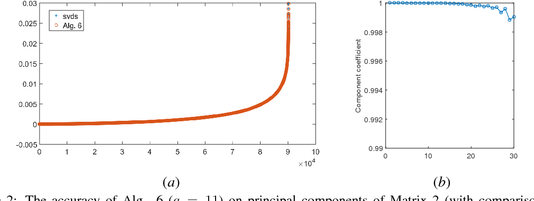 Figure 3 for Fast Randomized PCA for Sparse Data