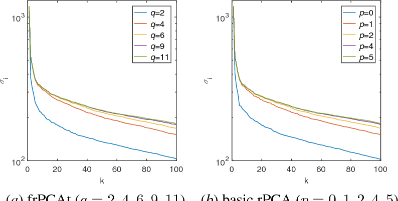Figure 4 for Fast Randomized PCA for Sparse Data