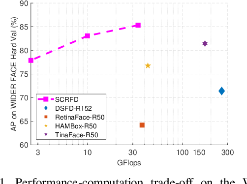 Figure 1 for Sample and Computation Redistribution for Efficient Face Detection