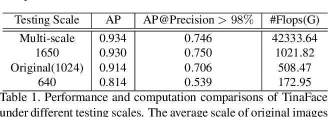 Figure 2 for Sample and Computation Redistribution for Efficient Face Detection