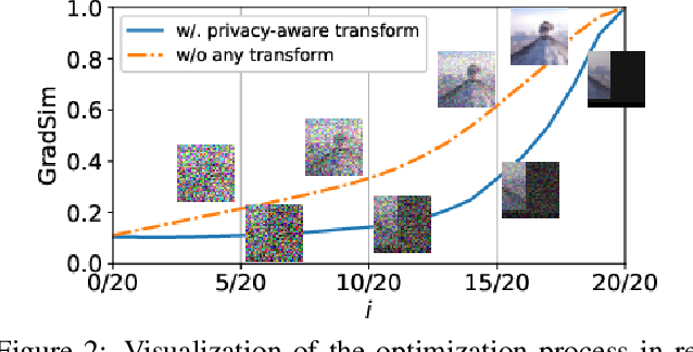 Figure 3 for Privacy-preserving Collaborative Learning with Automatic Transformation Search