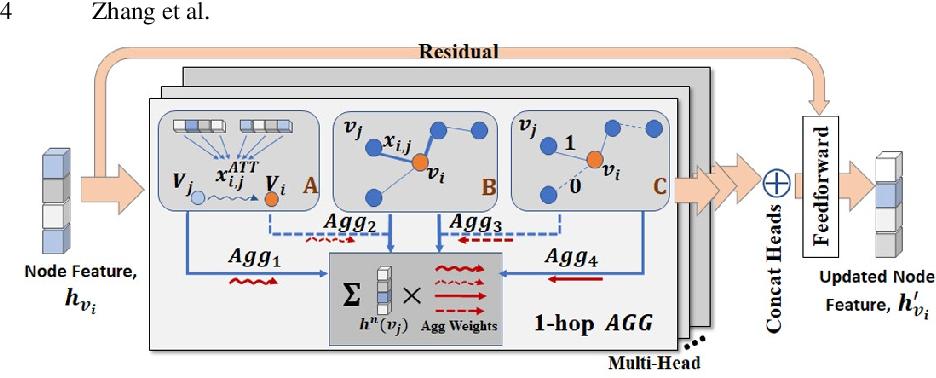 Figure 1 for Deep Representation Learning For Multimodal Brain Networks