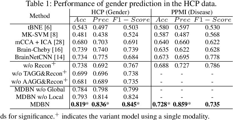 Figure 2 for Deep Representation Learning For Multimodal Brain Networks