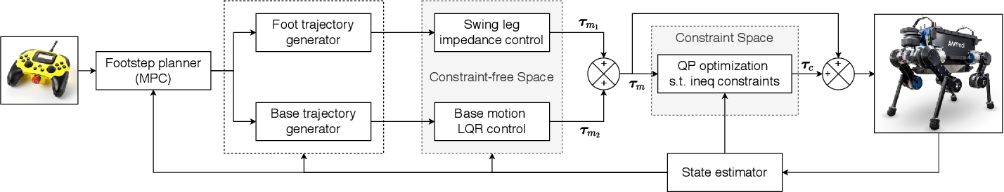 Figure 2 for Robust Planning and Control for Dynamic Quadrupedal Locomotion with Adaptive Feet