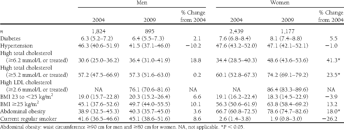 Table 2dAge-adjusted prevalence (95% CI) and changes of cardiovascular risk factors among Thai adults aged $20 years with diabetes by sex between 2004 and 2009