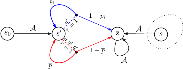 Figure 2 for On the Sample Complexity of Batch Reinforcement Learning with Policy-Induced Data