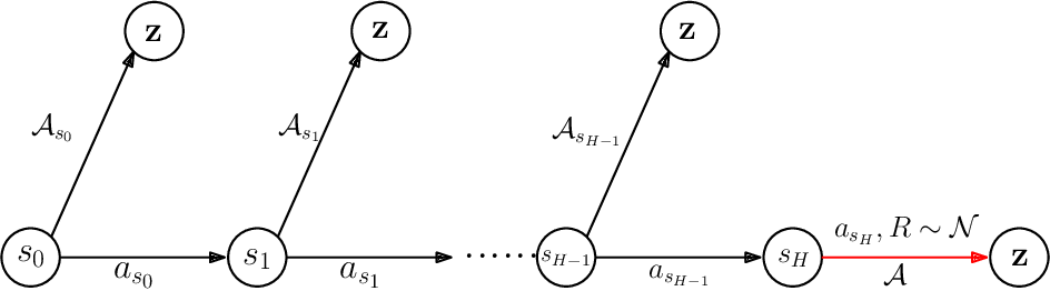 Figure 1 for On the Sample Complexity of Batch Reinforcement Learning with Policy-Induced Data
