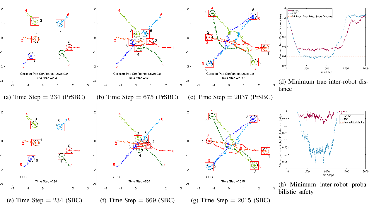 Figure 1 for Multi-Robot Collision Avoidance under Uncertainty with Probabilistic Safety Barrier Certificates