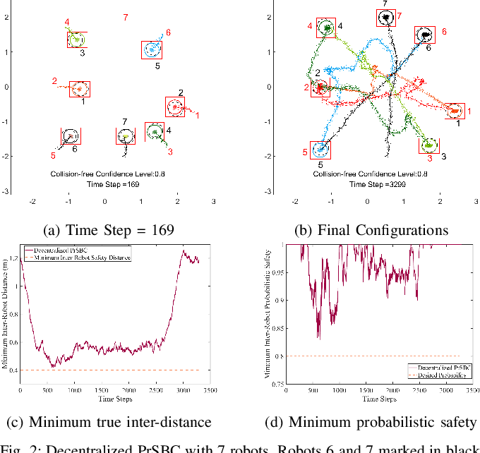 Figure 2 for Multi-Robot Collision Avoidance under Uncertainty with Probabilistic Safety Barrier Certificates