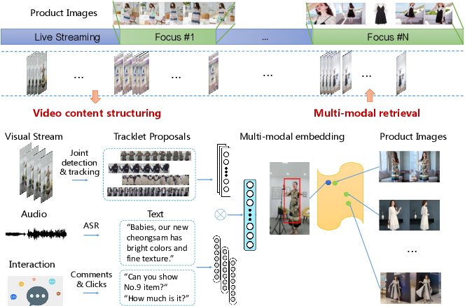 Figure 1 for Fashion Focus: Multi-modal Retrieval System for Video Commodity Localization in E-commerce