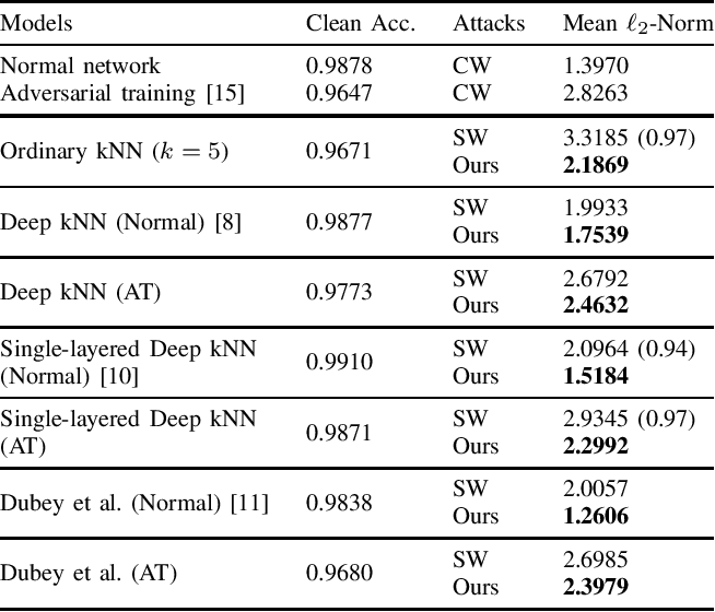 Figure 2 for Minimum-Norm Adversarial Examples on KNN and KNN-Based Models