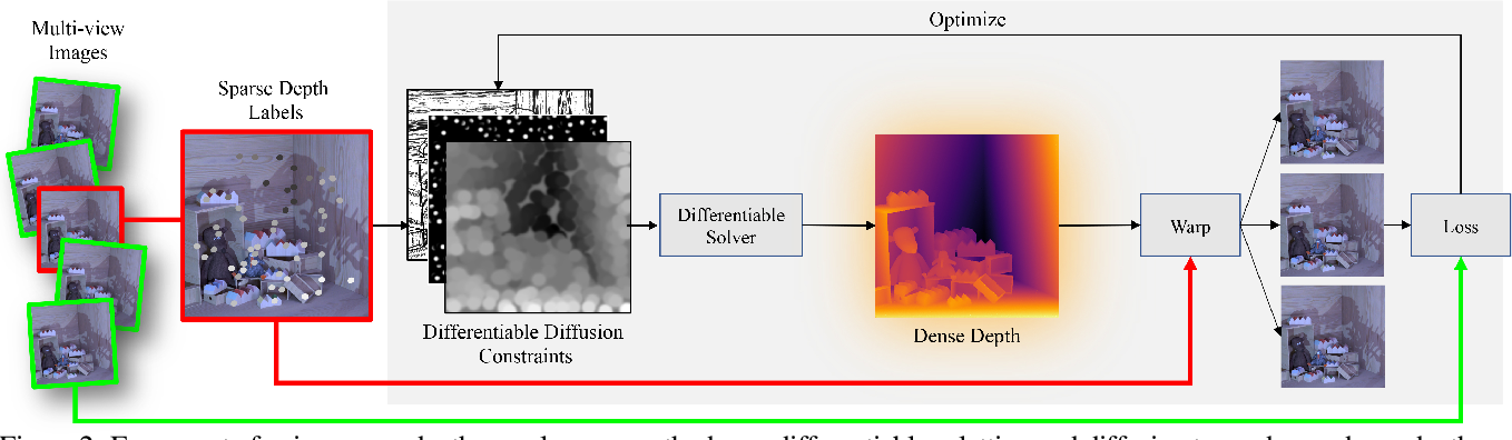 Figure 3 for Differentiable Diffusion for Dense Depth Estimation from Multi-view Images