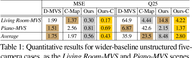 Figure 2 for Differentiable Diffusion for Dense Depth Estimation from Multi-view Images