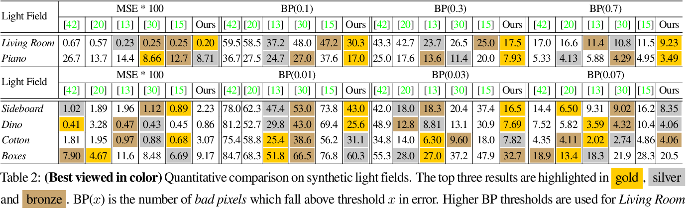 Figure 4 for Differentiable Diffusion for Dense Depth Estimation from Multi-view Images