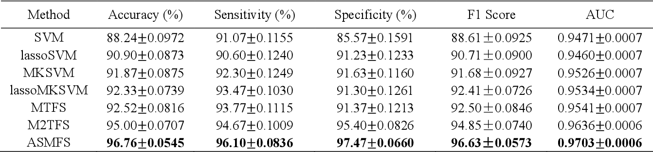 Figure 3 for ASMFS: Adaptive-Similarity-based Multi-modality Feature Selection for Classification of Alzheimer's Disease
