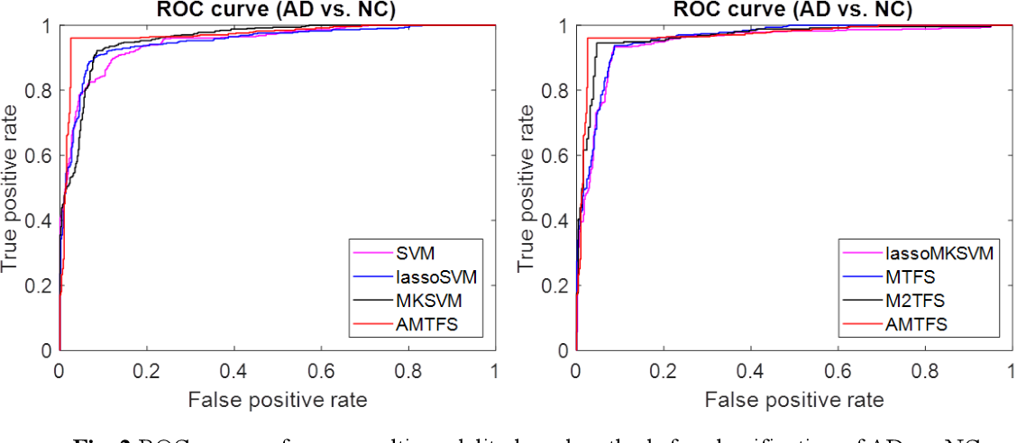 Figure 4 for ASMFS: Adaptive-Similarity-based Multi-modality Feature Selection for Classification of Alzheimer's Disease