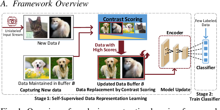 Figure 1 for Enabling On-Device Self-Supervised Contrastive Learning With Selective Data Contrast