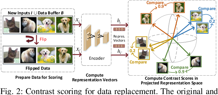 Figure 2 for Enabling On-Device Self-Supervised Contrastive Learning With Selective Data Contrast