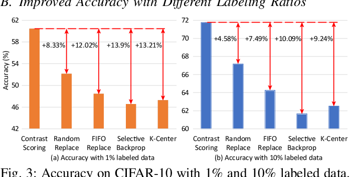 Figure 3 for Enabling On-Device Self-Supervised Contrastive Learning With Selective Data Contrast