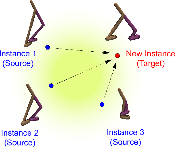 Figure 1 for Cross Domain Robot Imitation with Invariant Representation