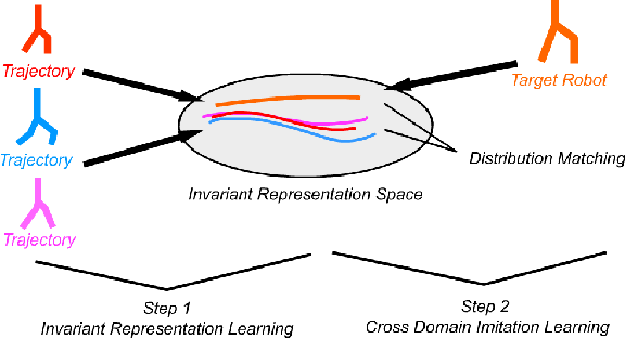 Figure 3 for Cross Domain Robot Imitation with Invariant Representation
