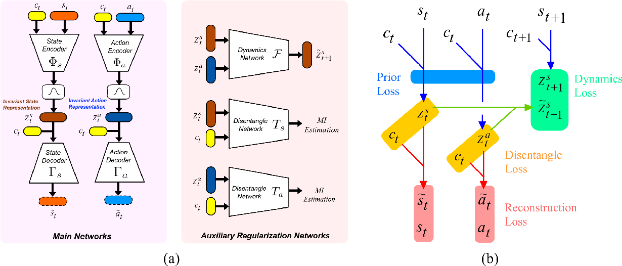 Figure 4 for Cross Domain Robot Imitation with Invariant Representation