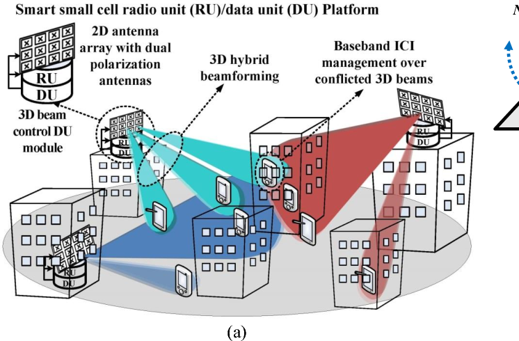 Figure 1 from Smart Small Cell with Hybrid Beamforming for 5G