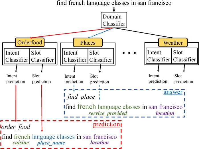 Figure 1 for OneNet: Joint Domain, Intent, Slot Prediction for Spoken Language Understanding