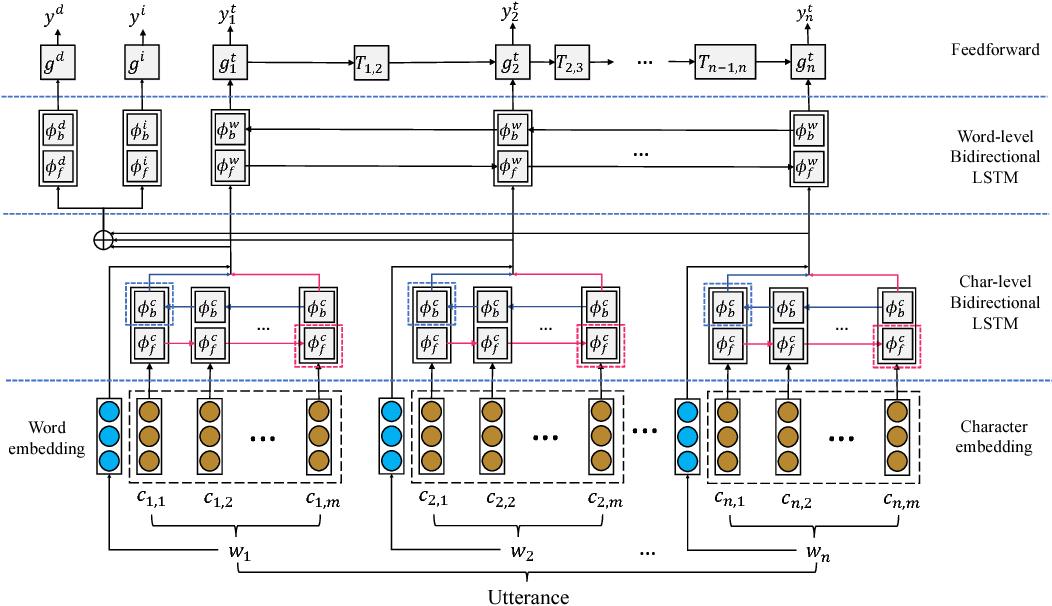 Figure 3 for OneNet: Joint Domain, Intent, Slot Prediction for Spoken Language Understanding