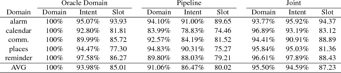 Figure 4 for OneNet: Joint Domain, Intent, Slot Prediction for Spoken Language Understanding