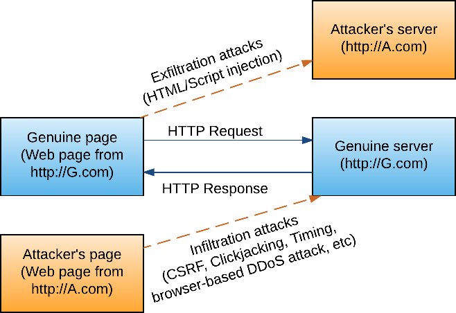Mitigating Browser-based DDoS Attacks using CORP - Semantic